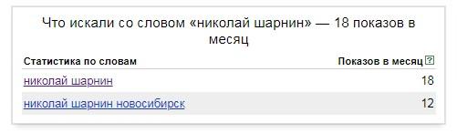 Число запросов Шарнин Николай Новосибирск